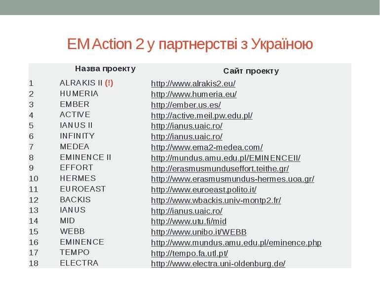 EM Action 2 у партнерстві з Україною Назвапроекту Сайт проекту 1 ALRAKIS II(!...
