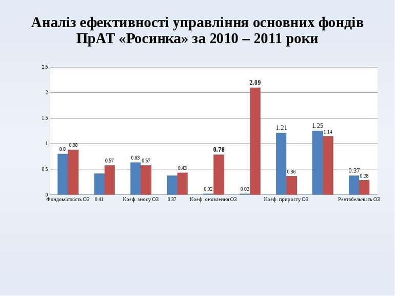 Аналіз ефективності управління основних фондів ПрАТ «Росинка» за 2010 – 2011 ...