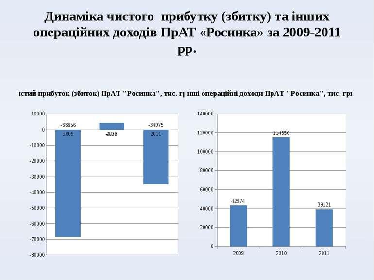 Динаміка чистого прибутку (збитку) та інших операційних доходів ПрАТ «Росинка...