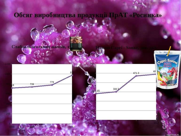 Обсяг виробництва продукції ПрАТ «Росинка»