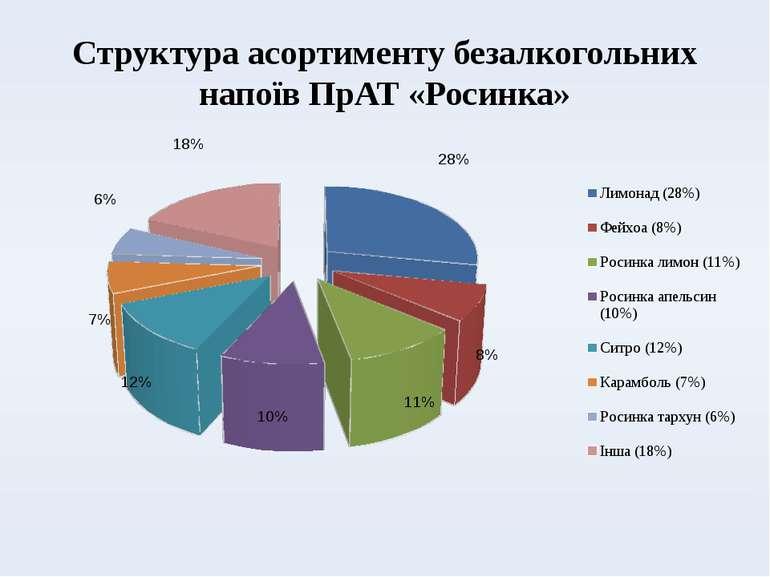 Структура асортименту безалкогольних напоїв ПрАТ «Росинка»