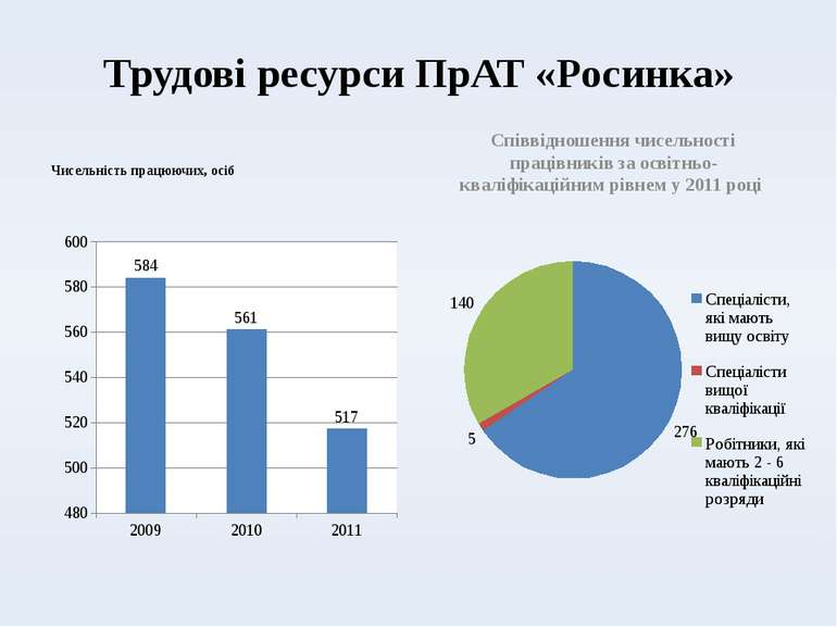 Трудові ресурси ПрАТ «Росинка» Чисельність працюючих, осіб Співвідношення чис...