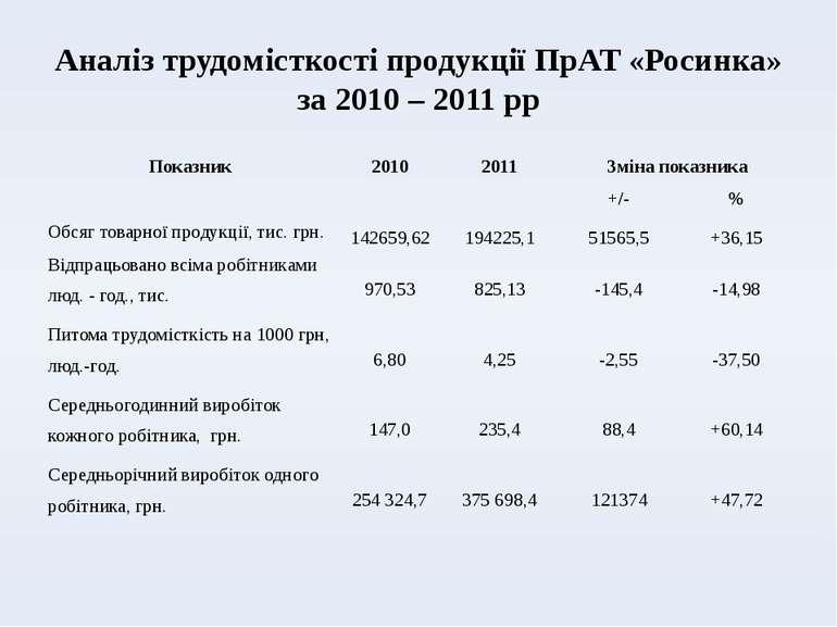Аналіз трудомісткості продукції ПрАТ «Росинка» за 2010 – 2011 рр Показник 201...