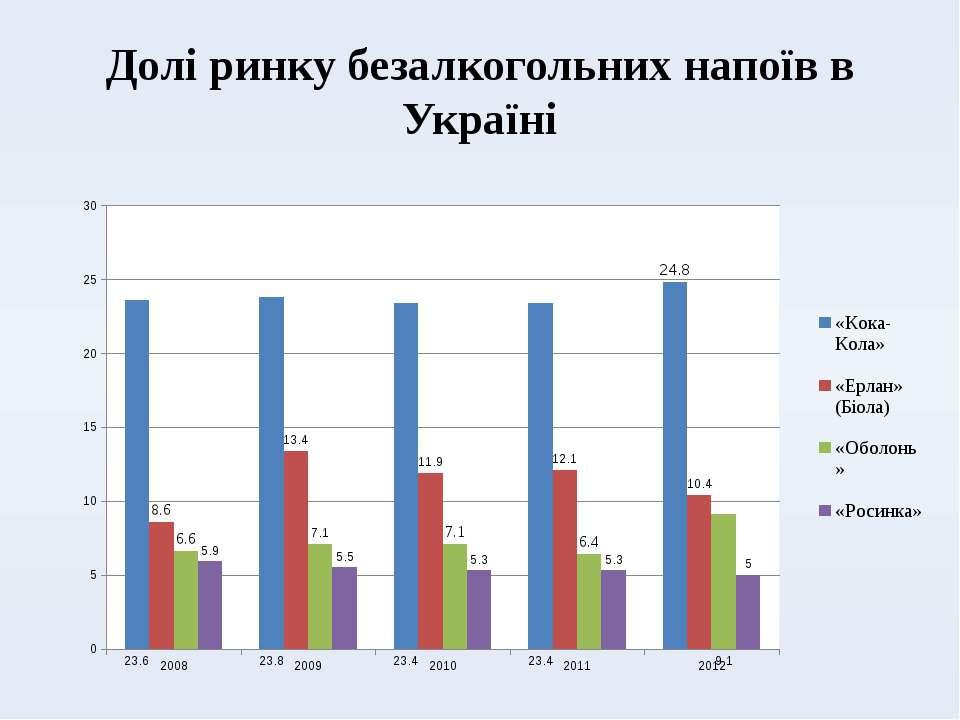 Долі ринку безалкогольних напоїв в Україні
