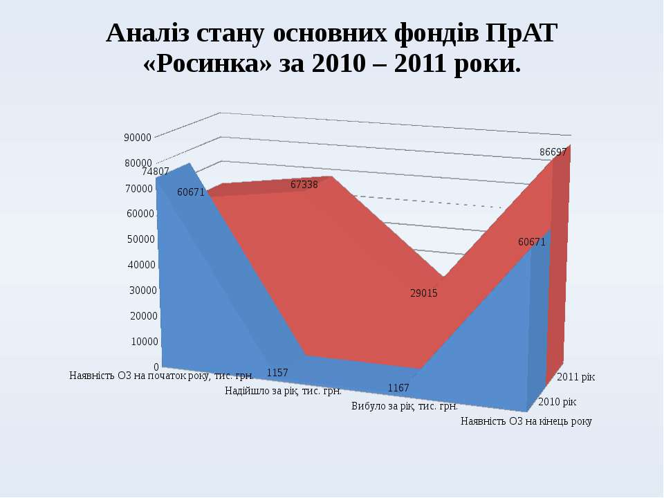 Аналіз стану основних фондів ПрАТ «Росинка» за 2010 – 2011 роки.