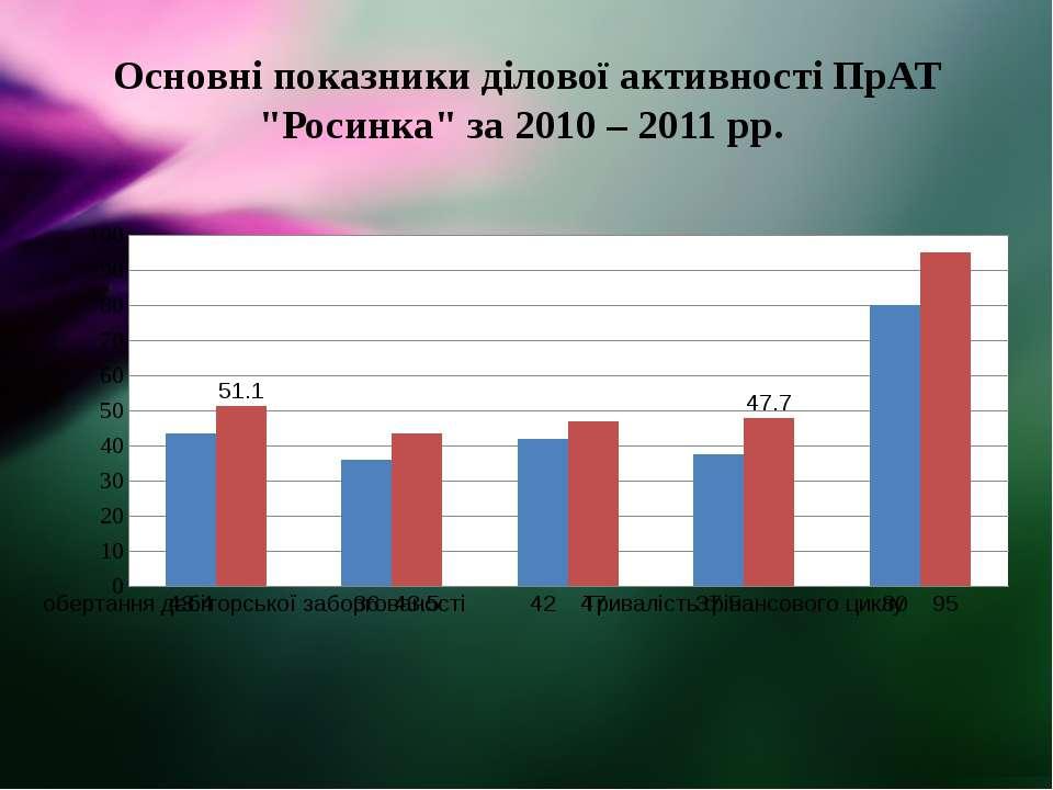 """Основні показники ділової активності ПрАТ """"Росинка"""" за 2010 – 2011 рр."""