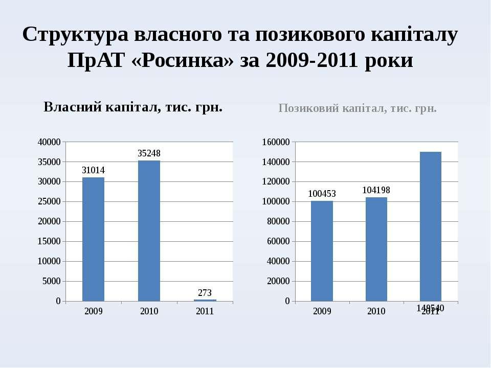 Структура власного та позикового капіталу ПрАТ «Росинка» за 2009-2011 роки Вл...