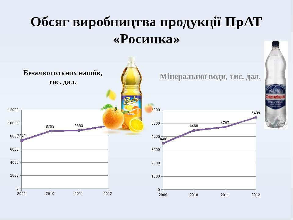 Обсяг виробництва продукції ПрАТ «Росинка» Безалкогольних напоїв, тис. дал. М...