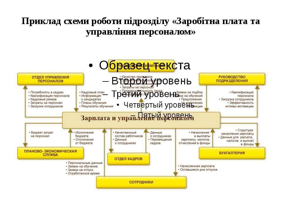 Приклад схеми роботи підрозділу «Заробітна плата та управління персоналом»