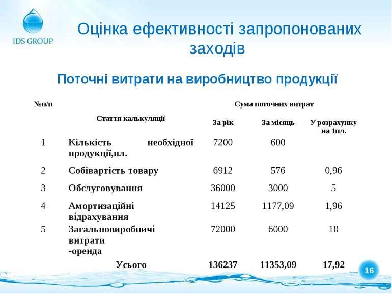 Оцінка ефективності запропонованих заходів Поточні витрати на виробництво про...