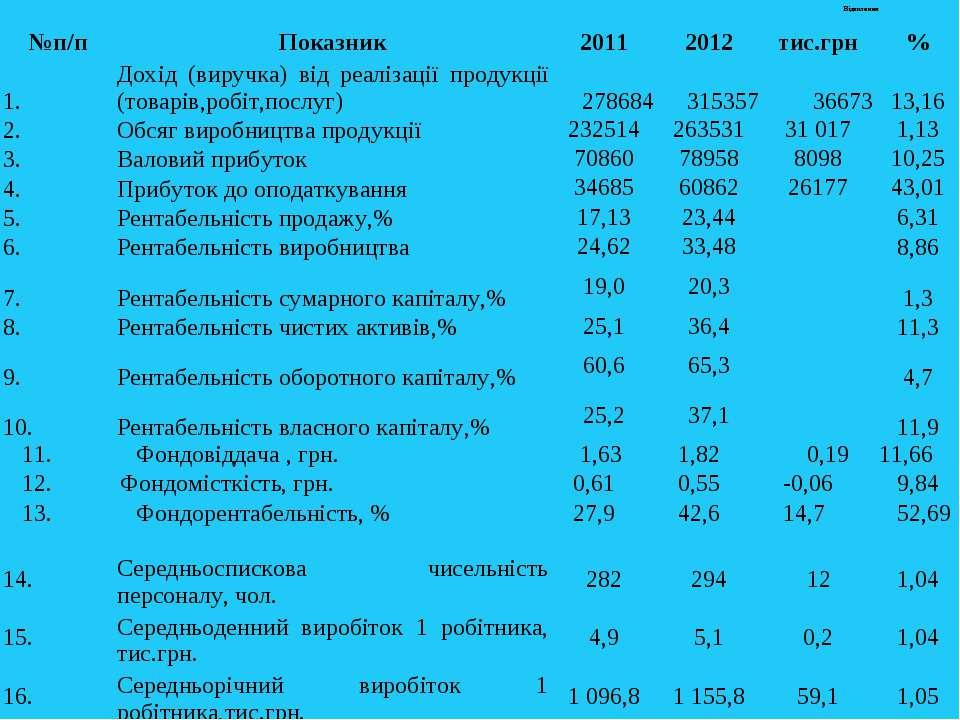 №п/п Показник 2011 2012 Відхилення тис.грн % 1. Дохід (виручка) від реалізаці...