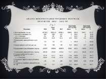 АНАЛІЗ ВИКОРИСТАННЯ ТРУДОВИХ РЕСУРСІВ ПРОТЯГОМ 2010 – 2012 РР. Показники Роки...