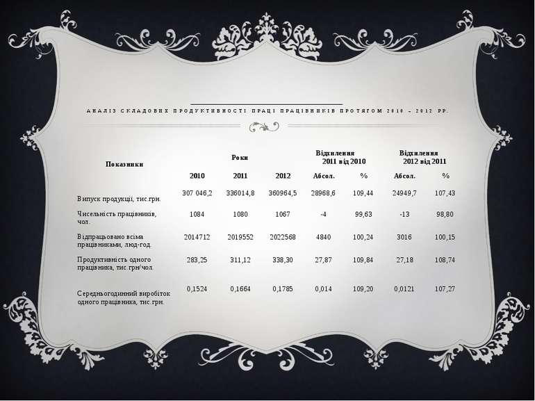 АНАЛІЗ СКЛАДОВИХ ПРОДУКТИВНОСТІ ПРАЦІ ПРАЦІВНИКІВ ПРОТЯГОМ 2010 – 2012 РР. По...