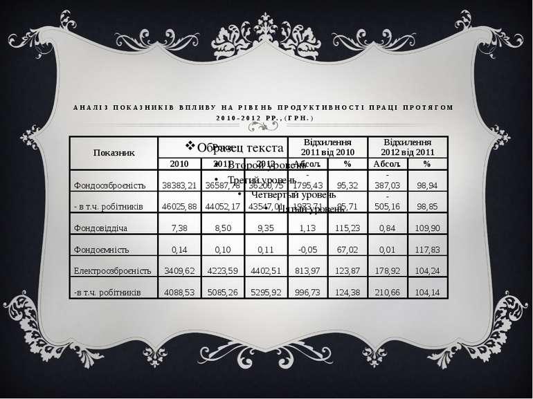 АНАЛІЗ ПОКАЗНИКІВ ВПЛИВУ НА РІВЕНЬ ПРОДУКТИВНОСТІ ПРАЦІ ПРОТЯГОМ 2010-2012 РР...
