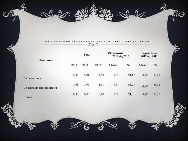 Аналіз показників трудомісткості протягом 2010 – 2012 рр., (н-год.) Показники...