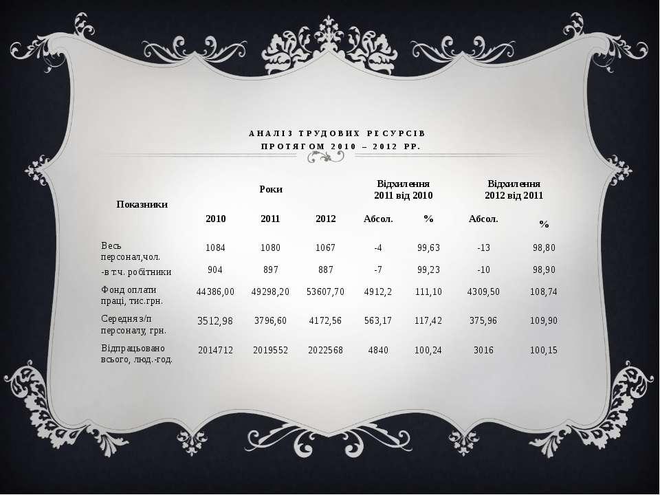 АНАЛІЗ ТРУДОВИХ РЕСУРСІВ ПРОТЯГОМ 2010 – 2012 РР. Показники Роки Відхилення 2...