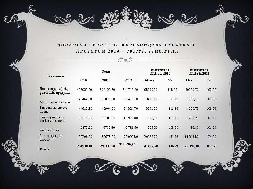 . ДИНАМІКИ ВИТРАТ НА ВИРОБНИЦТВО ПРОДУКЦІЇ ПРОТЯГОМ 2010 – 2012РР, (ТИС.ГРН.)...