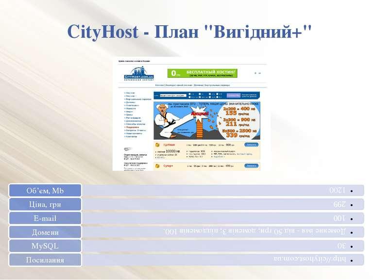 """CityHost - План """"Вигідний+"""""""