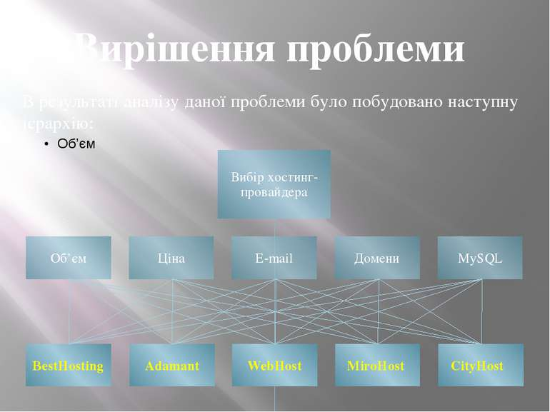 Вирішення проблеми В результаті аналізу даної проблеми було побудовано наступ...