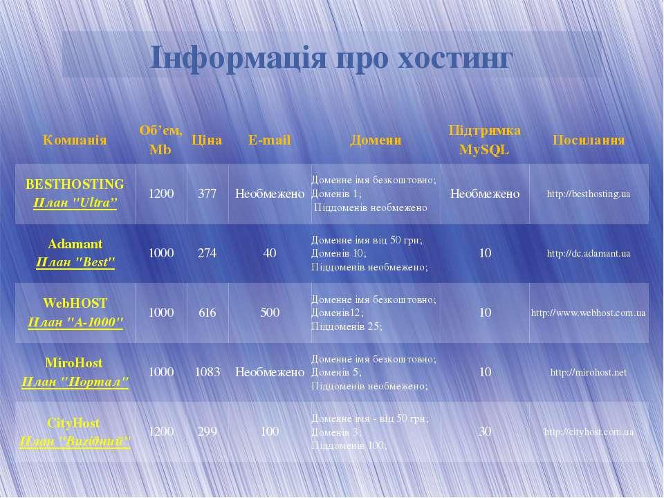 Інформація про хостинг Компанія Об'єм,Mb Ціна E-mail Домени ПідтримкаMySQL По...