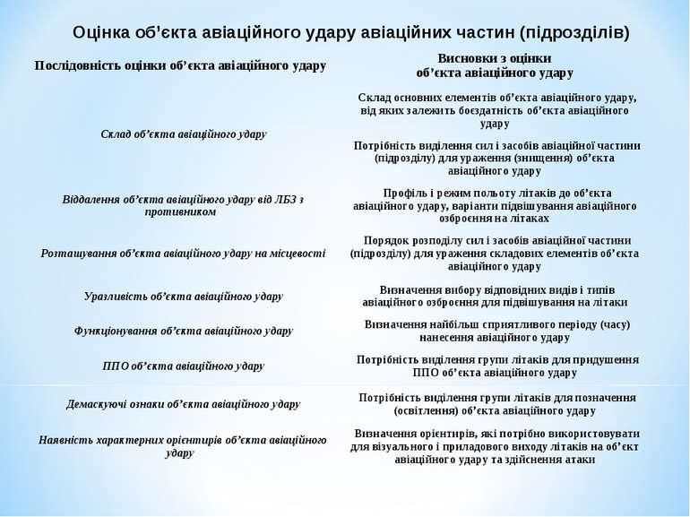 Оцінка об'єкта авіаційного удару авіаційних частин (підрозділів) Послідовніст...