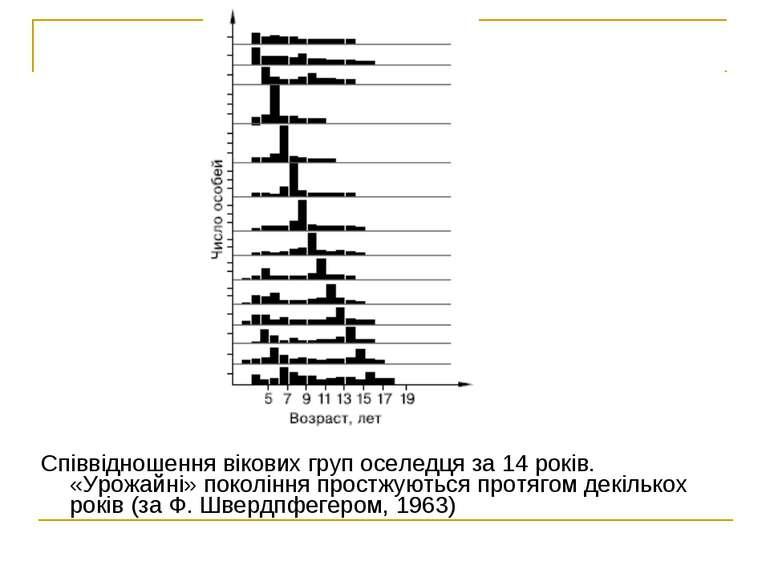 Співвідношення вікових груп оселедця за14 років. «Урожайні» покоління простж...