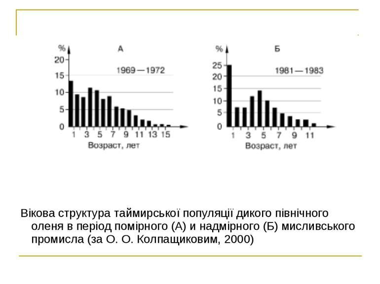 Вікова структура таймирської популяції дикого північного оленя в період помір...