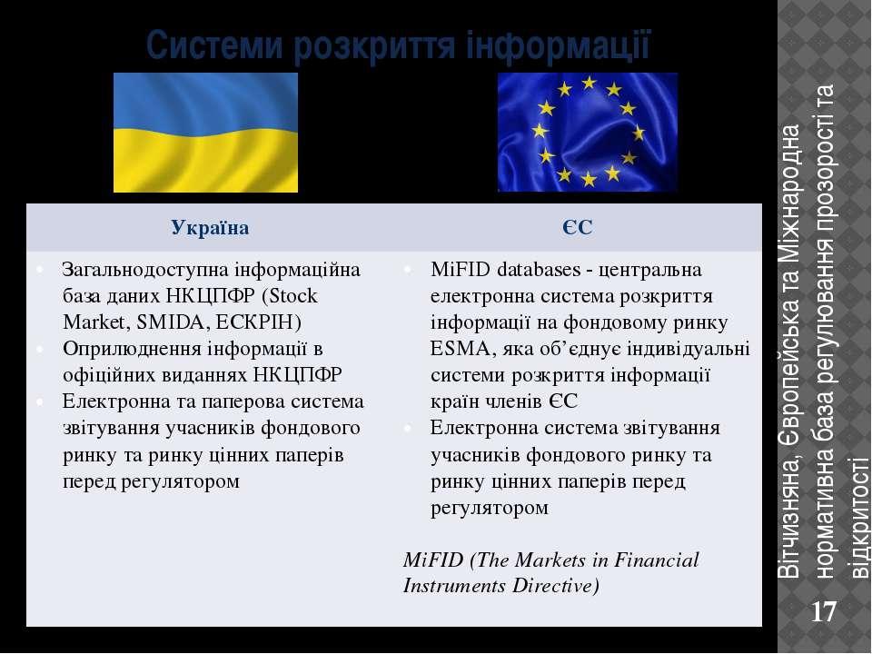 Системи розкриття інформації Вітчизняна, Європейська та Міжнародна нормативна...