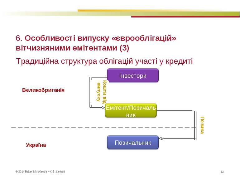 6. Особливості випуску «єврооблігацій» вітчизняними емітентами (3) * Традицій...