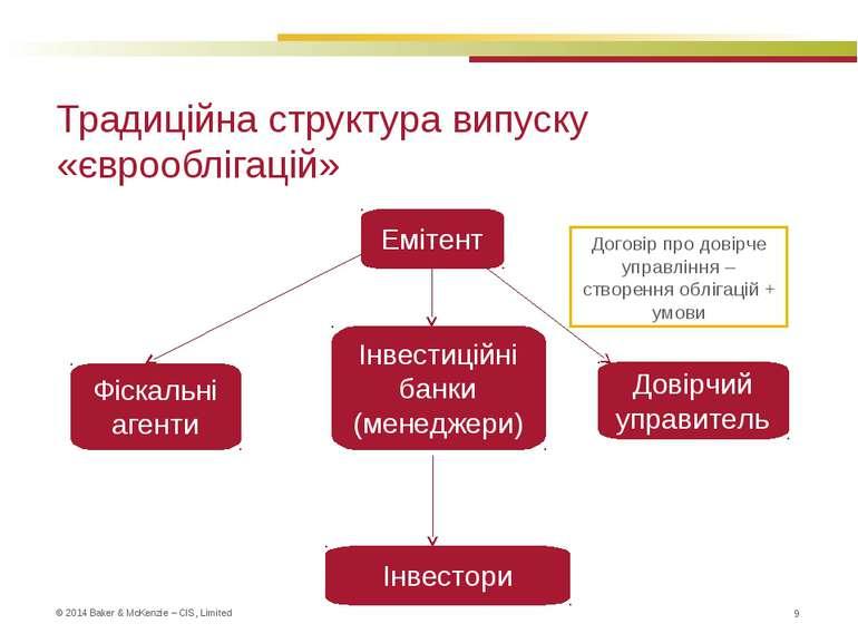 Традиційна структура випуску «єврооблігацій» * Емітент Довірчий управитель Ін...