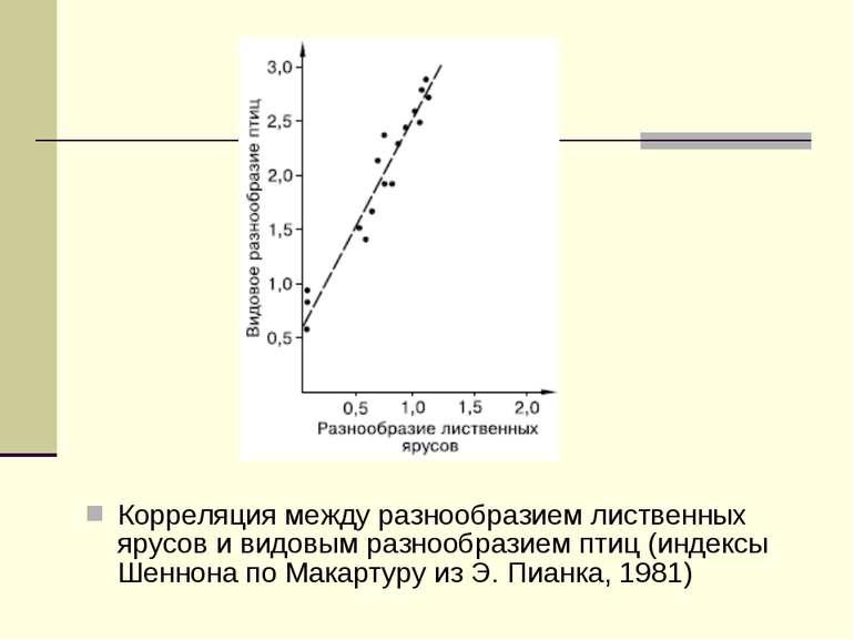 Корреляция между разнообразием лиственных ярусов и видовым разнообразием птиц...