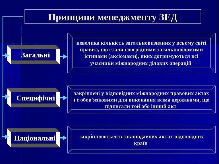 Принципи менеджменту ЗЕД Загальні Специфічні Національні невелика кількість з...