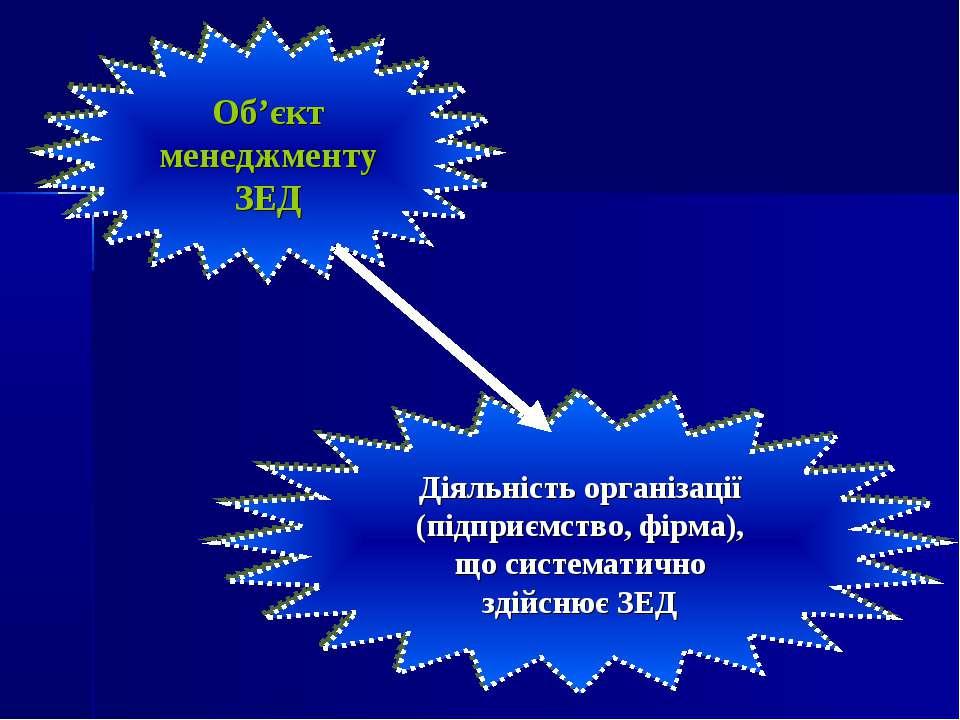 Об'єкт менеджменту ЗЕД Діяльність організації (підприємство, фірма), що систе...