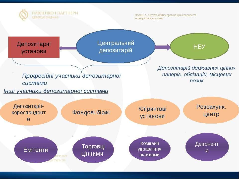 Новації в системі обліку прав на цінні папери та корпоративному праві Депозит...