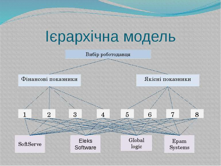 Ієрархічна модель Вибір роботодавця Фінансові показники Якісні показники 4 1 ...