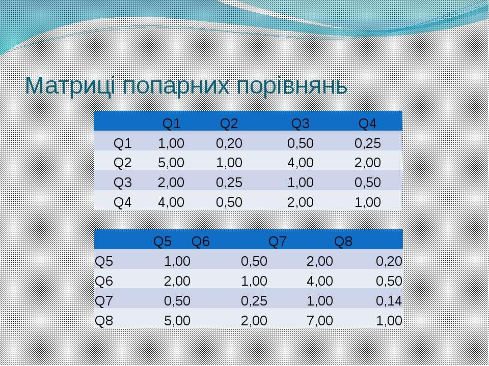 Матриці попарних порівнянь  Q1 Q2 Q3 Q4 Q1 1,00 0,20 0,50 0,25 Q2 5,00 1,00 ...