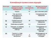 Класифікація промислових відходів Категорія Характеристика відходів за видом ...