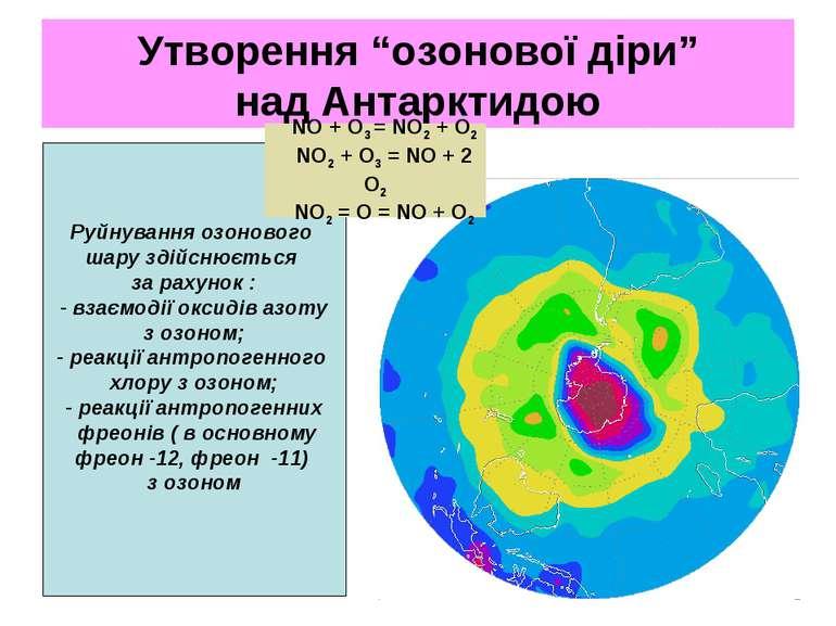 """Утворення """"озонової діри"""" над Антарктидою Руйнування озонового шару здійснюєт..."""