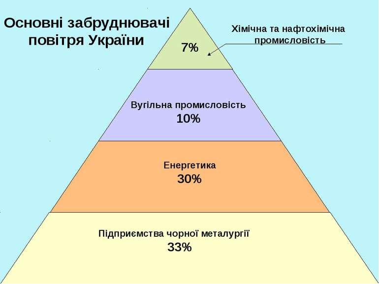 Хімічна та нафтохімічна промисловість 7% Вугільна промисловість 10% Енергетик...
