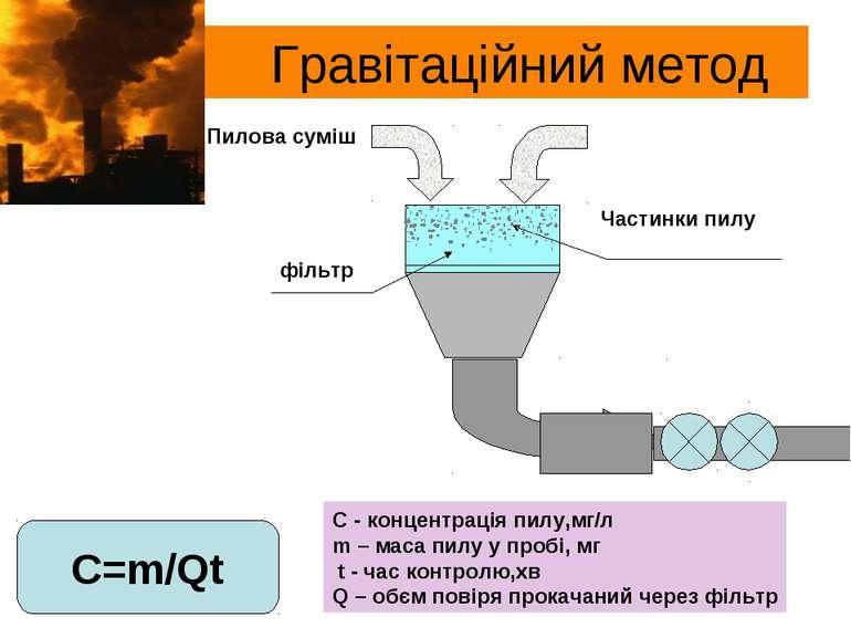 Гравітаційний метод Пилова суміш фільтр Частинки пилу С=m/Qt C - концентрація...