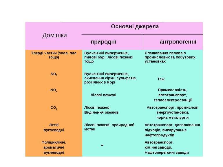 Домішки Основні джерела природні антропогенні Тверді частки (зола, пил тощо) ...
