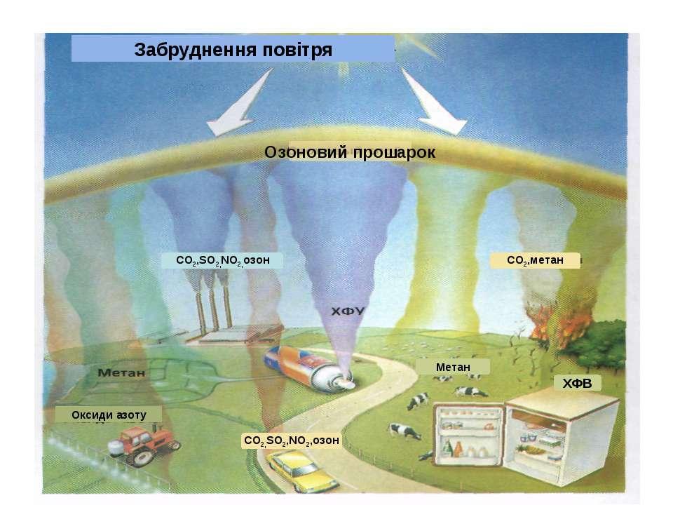 CO2,SO2,NO2,озон ХФВ CO2,метан Метан СО2,SO2,NO2,озон Оксиди азоту Озоновий п...