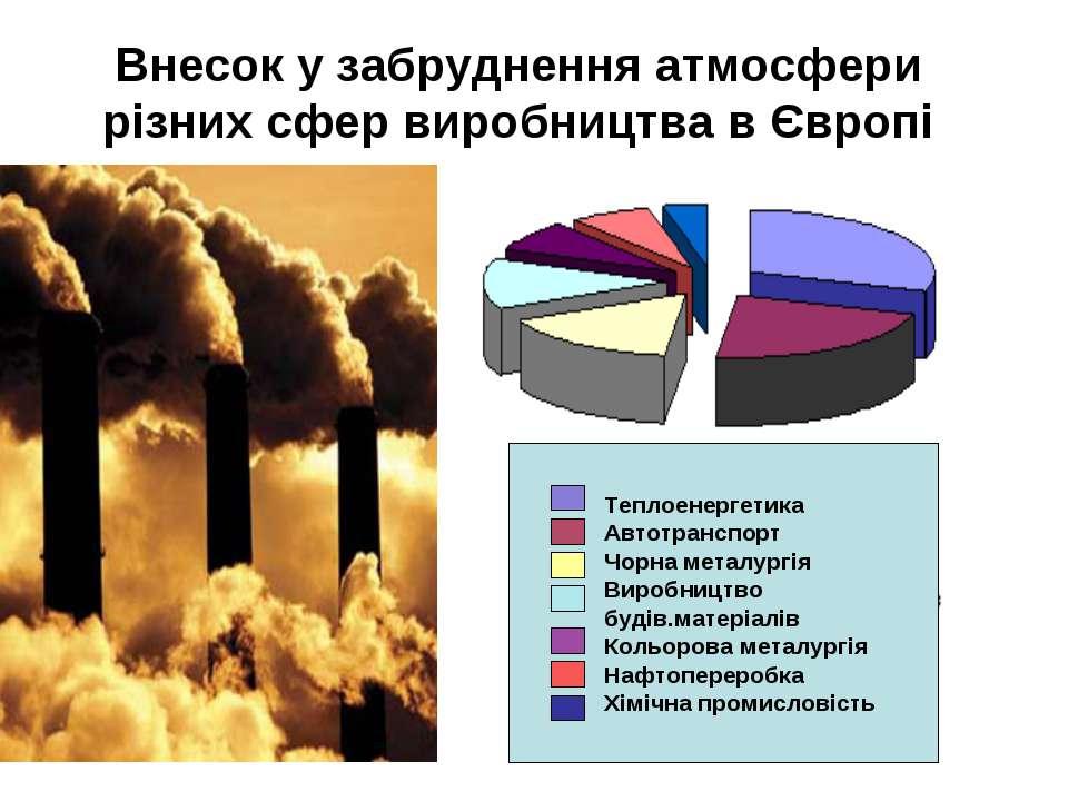 Внесок у забруднення атмосфери різних сфер виробництва в Європі Теплоенергети...