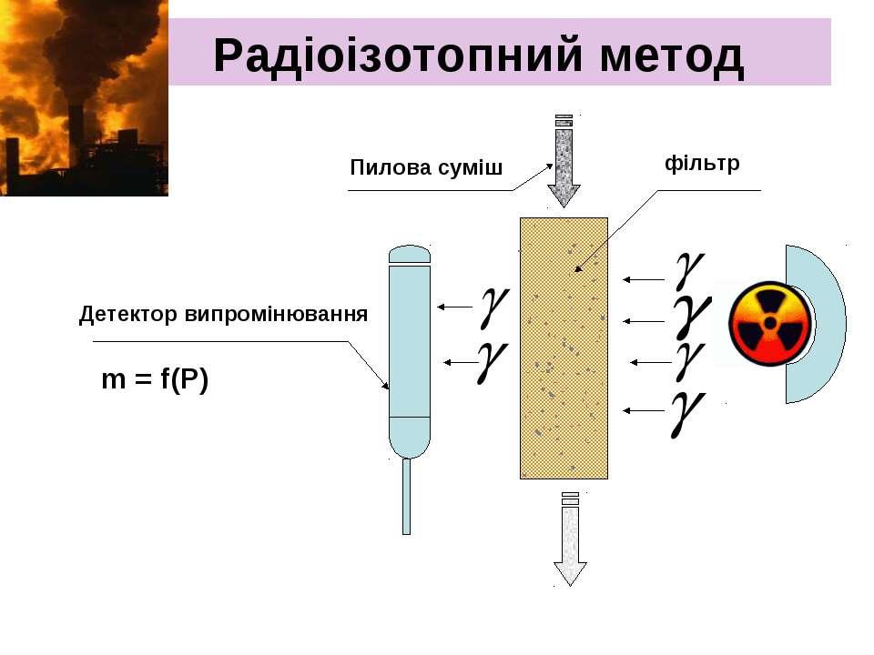 Радіоізотопний метод m = f(Р) Пилова суміш Детектор випромінювання фільтр