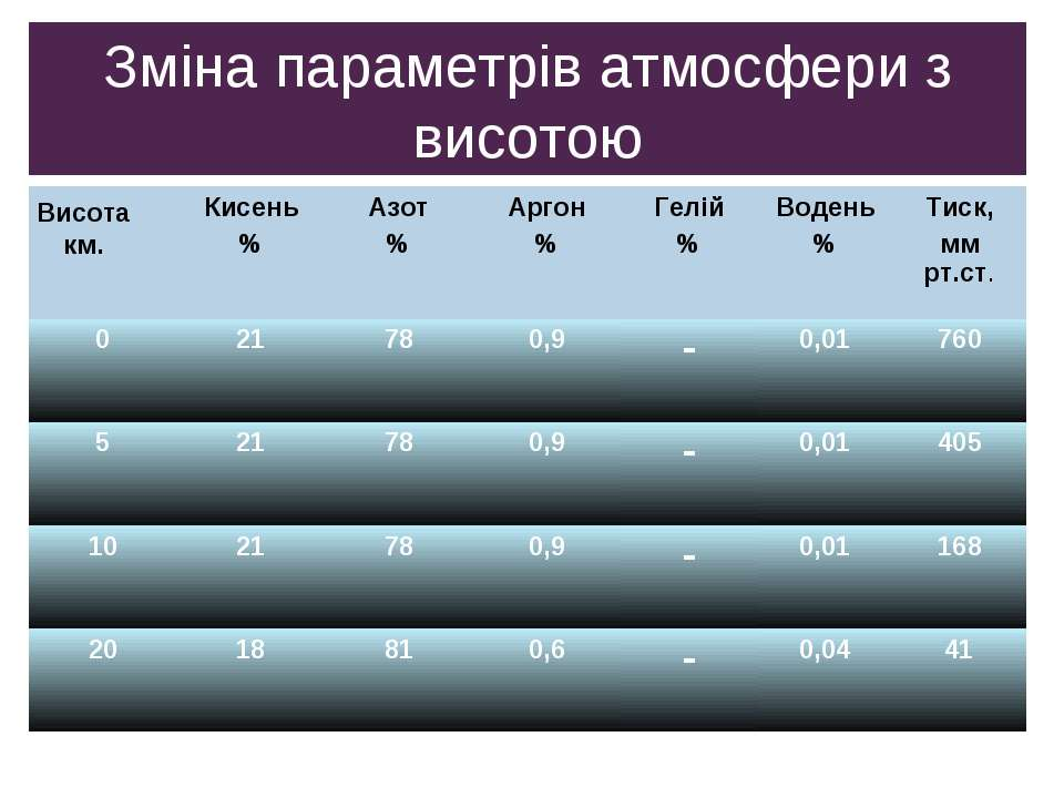 Зміна параметрів атмосфери з висотою Висота км. Кисень % Азот % Аргон % Гелій...