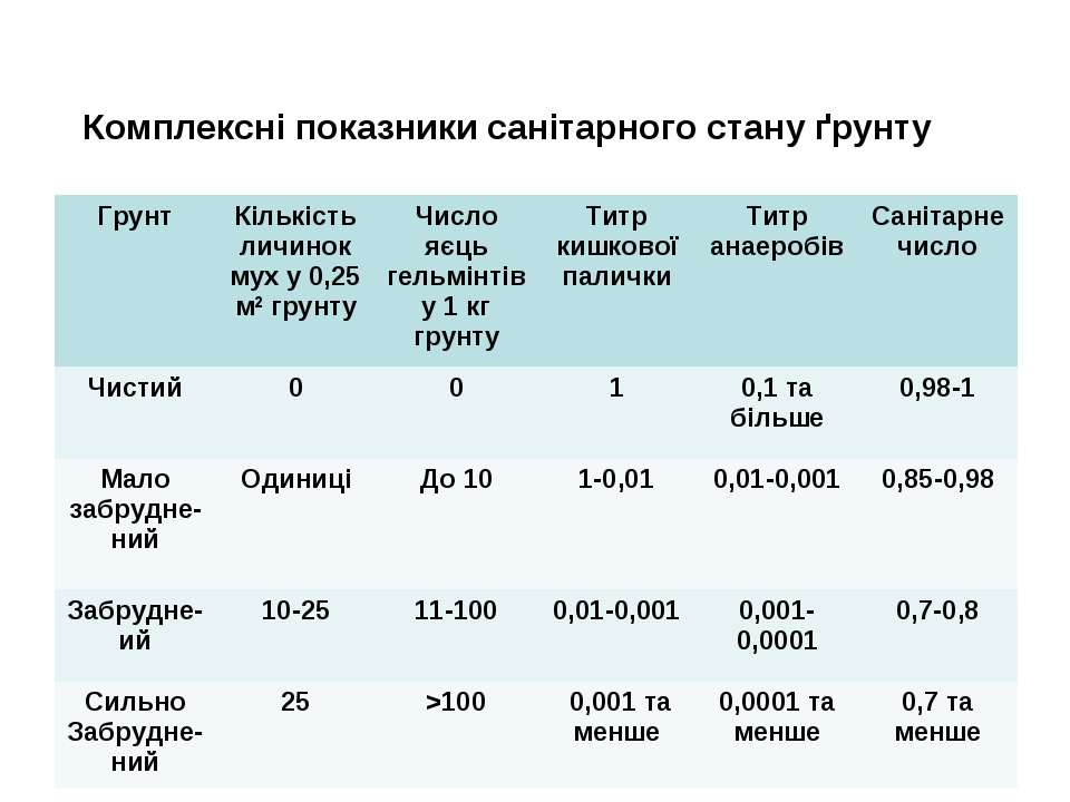 Комплексні показники санітарного стану ґрунту Грунт Кількість личинок мух у 0...