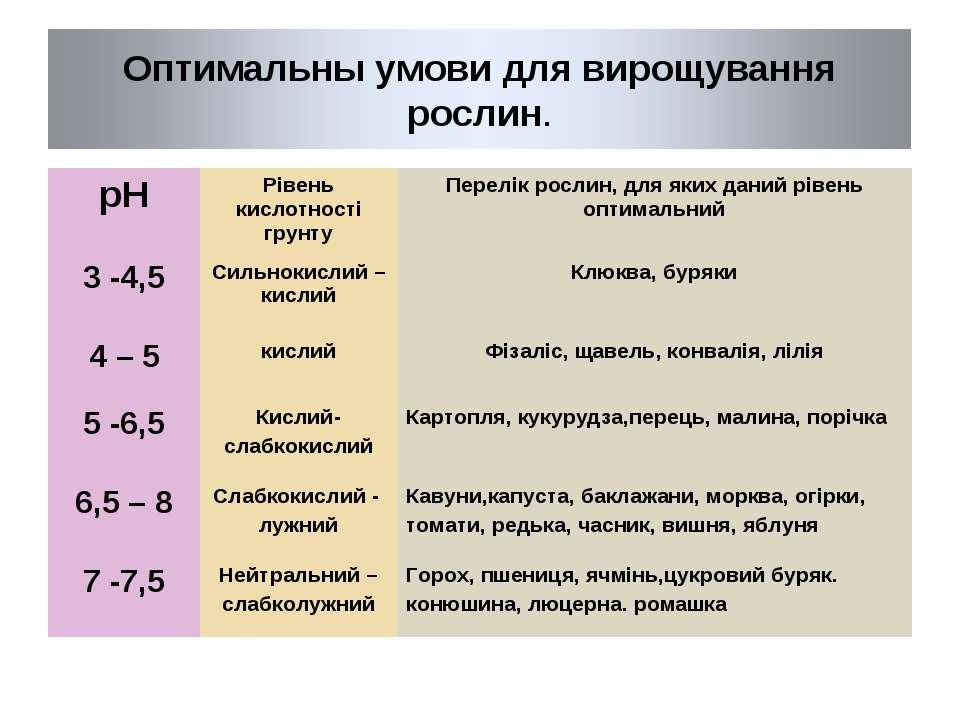 рН Рівень кислотності грунту Перелік рослин, для яких даний рівень оптимальни...