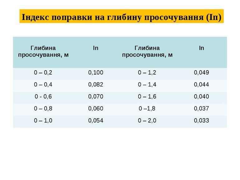 Індекс поправки на глибину просочування (Іп) Глибина просочування, м Іn Глиби...