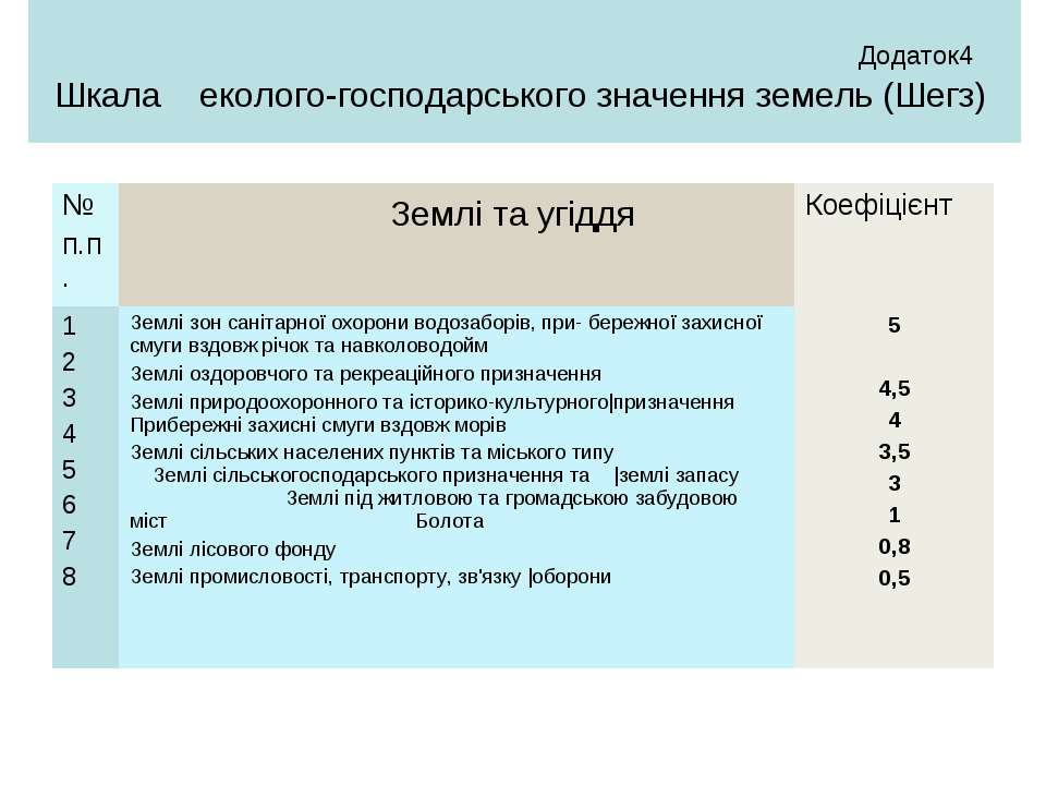 Додаток4 Шкала еколого-господарського значення земель (Шегз)