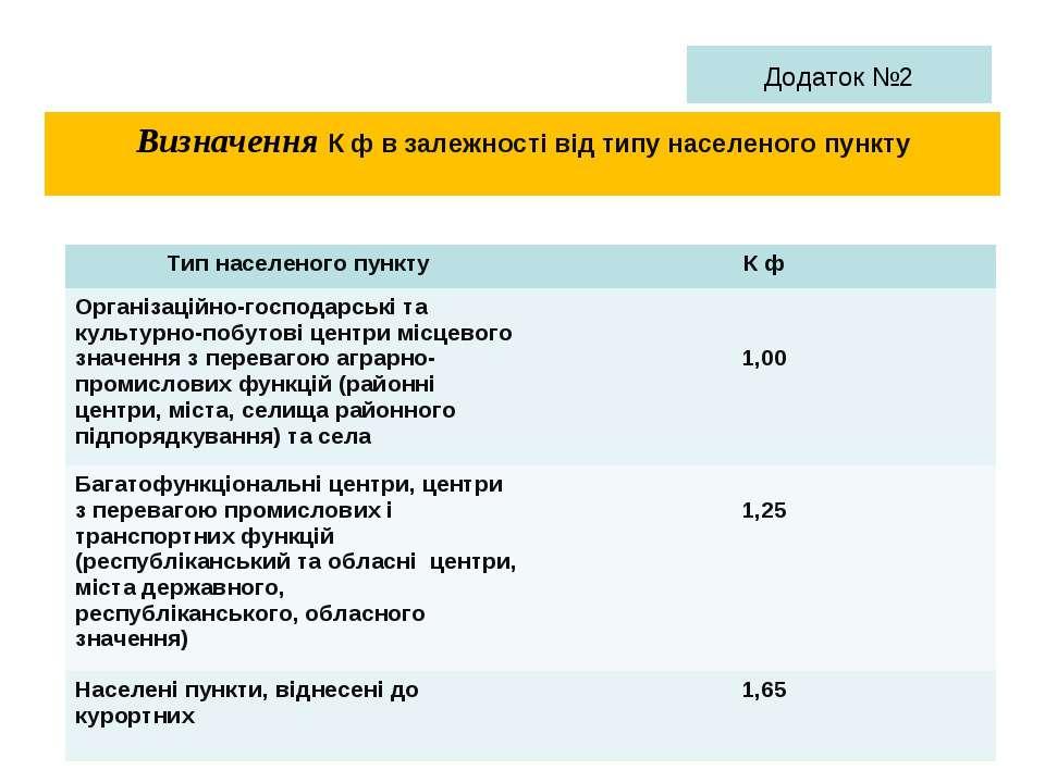 Визначення К ф в залежності від типу населеного пункту Додаток №2 Тип населен...